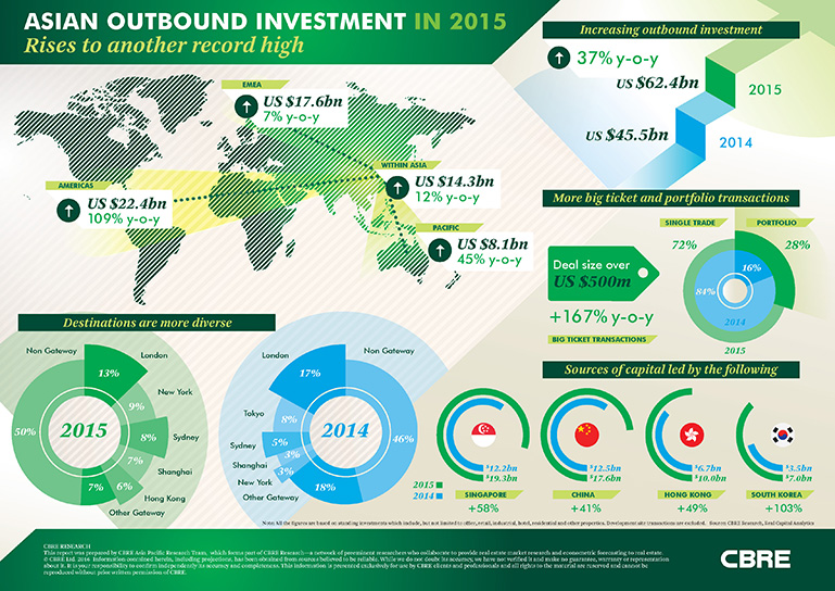 Asian Outbound Investment in 2015